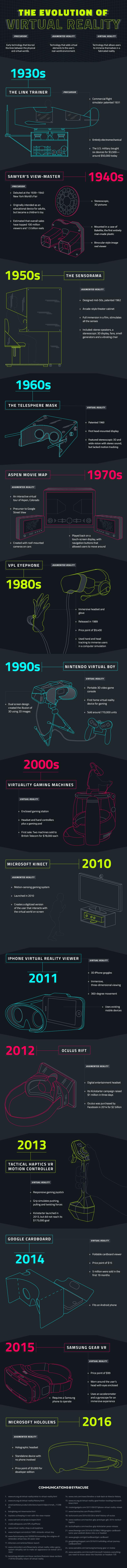 évolution réalité virtuelle et augmentée